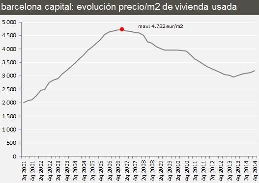 Цены на недвижимость в Барселоне
