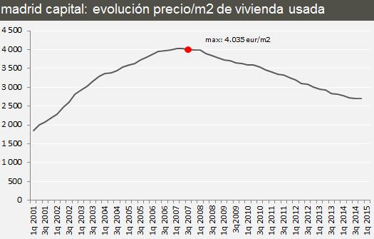 Цены на недвижимость в Мадриде