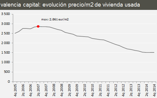 Цены на недвижимость в Валенсии