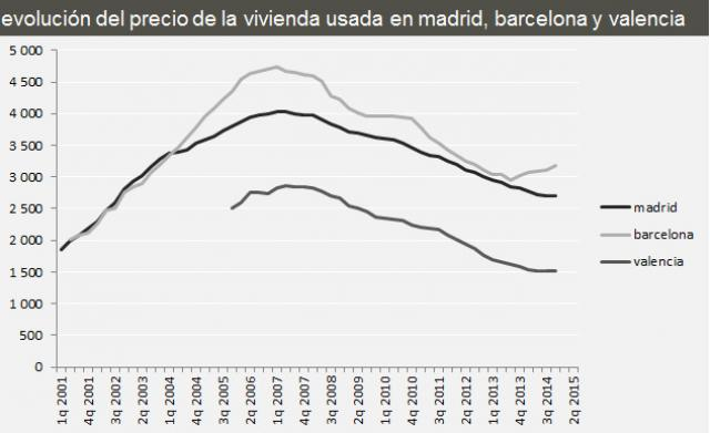 Цены на недвижимость в Испании в основных городах